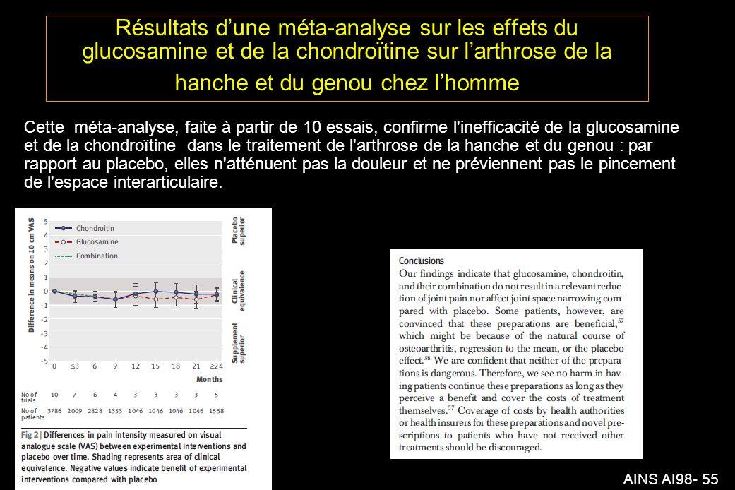 AINS AI98- 55 Résultats dune méta-analyse sur les effets du glucosamine et de la chondroïtine sur larthrose de la hanche et du genou chez lhomme Cette méta-analyse, faite à partir de 10 essais, confirme l inefficacité de la glucosamine et de la chondroïtine dans le traitement de l arthrose de la hanche et du genou : par rapport au placebo, elles n atténuent pas la douleur et ne préviennent pas le pincement de l espace interarticulaire.