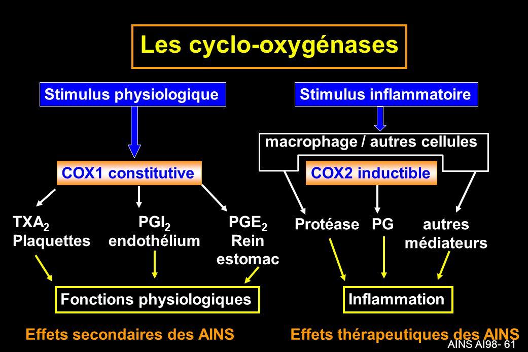AINS AI98- 61 Les cyclo-oxygénases Stimulus physiologiqueStimulus inflammatoire COX1 constitutive macrophage / autres cellules COX2 inductible TXA 2 PGI 2 PGE 2 PlaquettesendothéliumRein estomac ProtéasePGautres médiateurs Inflammation Effets secondaires des AINSEffets thérapeutiques des AINS Fonctions physiologiques