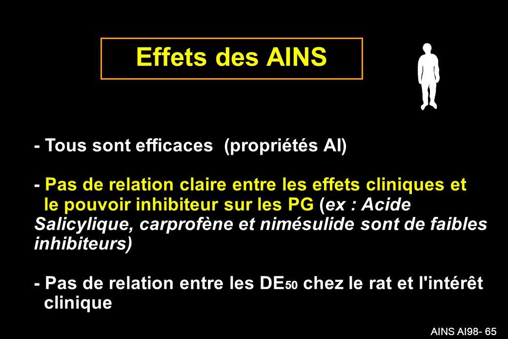 AINS AI98- 65 Effets des AINS - Tous sont efficaces (propriétés AI) - Pas de relation claire entre les effets cliniques et le pouvoir inhibiteur sur les PG (ex : Acide Salicylique, carprofène et nimésulide sont de faibles inhibiteurs) - Pas de relation entre les DE 50 chez le rat et l intérêt clinique