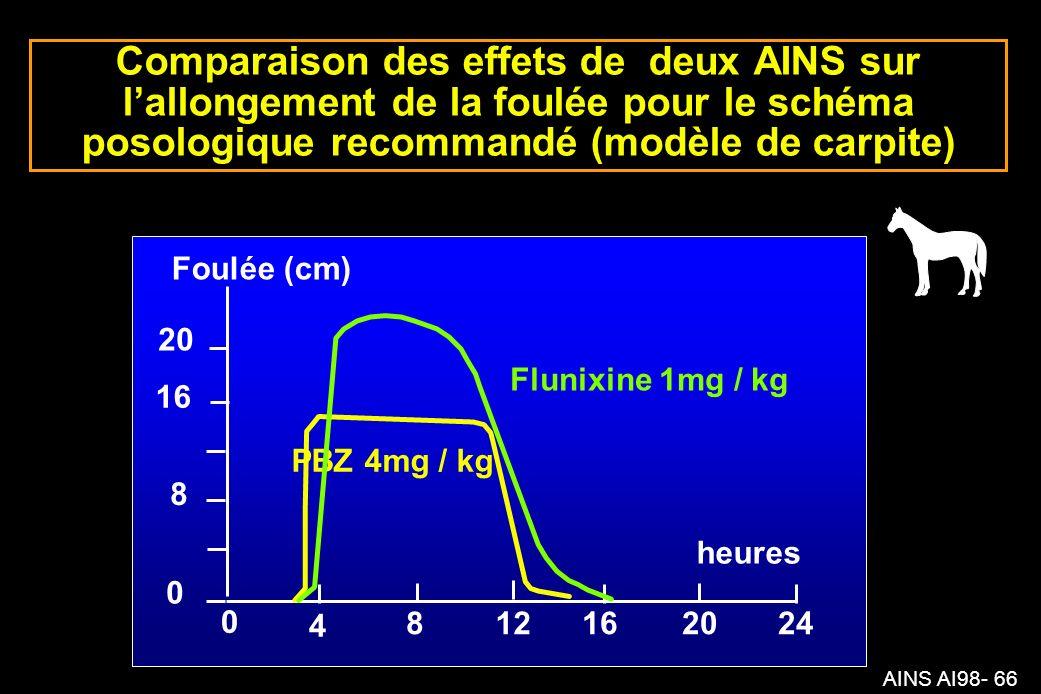 AINS AI98- 66 8 0 0 4 812162024 heures Foulée (cm) Flunixine 1mg / kg PBZ 4mg / kg 16 20 Comparaison des effets de deux AINS sur lallongement de la foulée pour le schéma posologique recommandé (modèle de carpite)