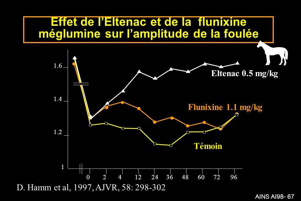 AINS AI98- 67 Effet de lEltenac et de la flunixine méglumine sur lamplitude de la foulée 02412243648607296 1 1.2 1.4 1.6 D.