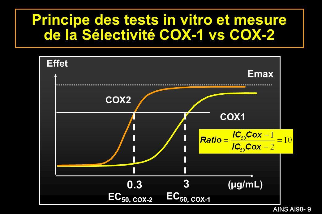 AINS AI98- 9 Principe des tests in vitro et mesure de la Sélectivité COX-1 vs COX-2 COX2 COX1 0.3 3 (µg/mL) Effet Emax EC 50, COX-1 EC 50, COX-2