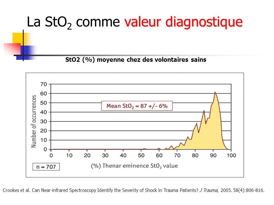 valeur diagnostique La StO 2 comme valeur diagnostique StO2 (%) moyenne chez des volontaires sains Crookes et al. Can Near-infrared Spectroscopy Ident