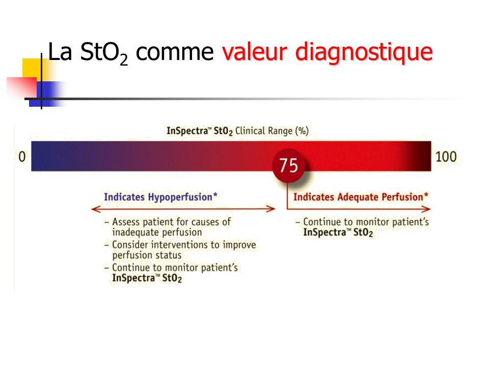 valeur diagnostique La StO 2 comme valeur diagnostique