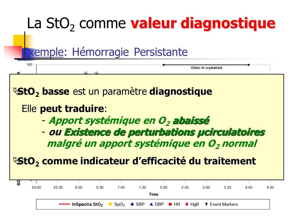 Exemple: Hémorragie Persistante 68 % 90 % diagnostique StO 2 basse est un paramètre diagnostique Elle peut traduire: abaissé - Apport systémique en O