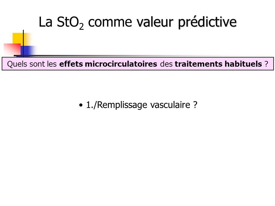 Quels sont les effets microcirculatoires des traitements habituels ? 1./Remplissage vasculaire ?
