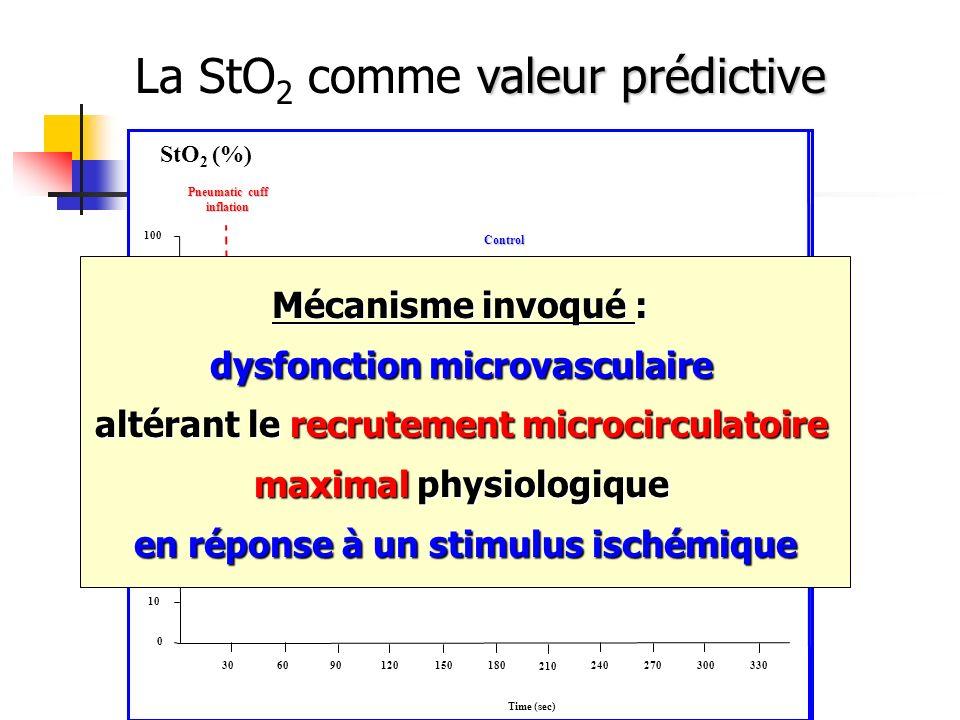 valeur prédictive La StO 2 comme valeur prédictive 0 10 20 30 40 50 60 70 80 90 100 30 90120 150 180 60 210 240270 300 330 Time (sec) StO 2 (%) Pneuma