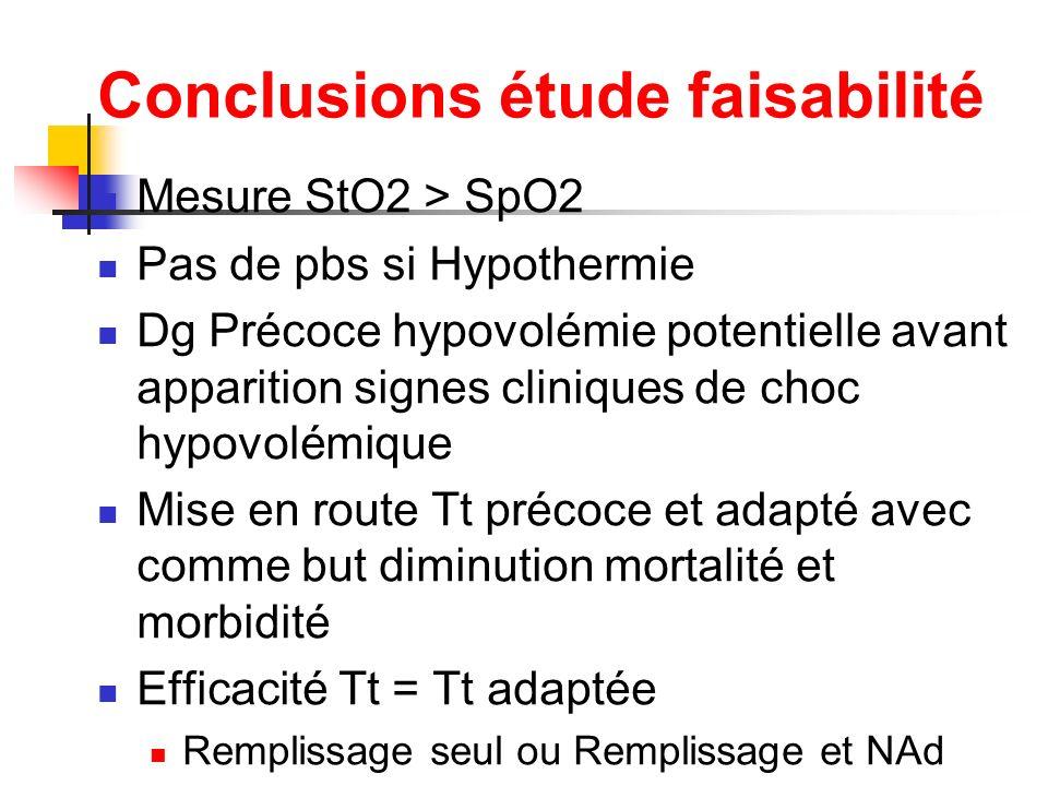 Conclusions étude faisabilité Mesure StO2 > SpO2 Pas de pbs si Hypothermie Dg Précoce hypovolémie potentielle avant apparition signes cliniques de cho