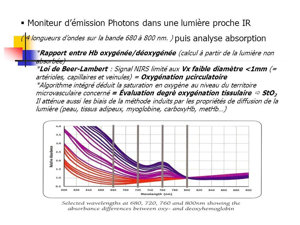 Moniteur démission Photons dans une lumière proche IR ( 4 longueurs dondes sur la bande 680 à 800 nm. ) puis analyse absorption *Rapport entre Hb oxyg