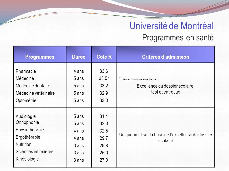 Université de Sherbrooke Programmes en santé ProgrammesDuréeCote RCritères dadmission Médecine Kinésiologie 4 ans 3 ans 33.6* 26.4 * Dernier convoqué