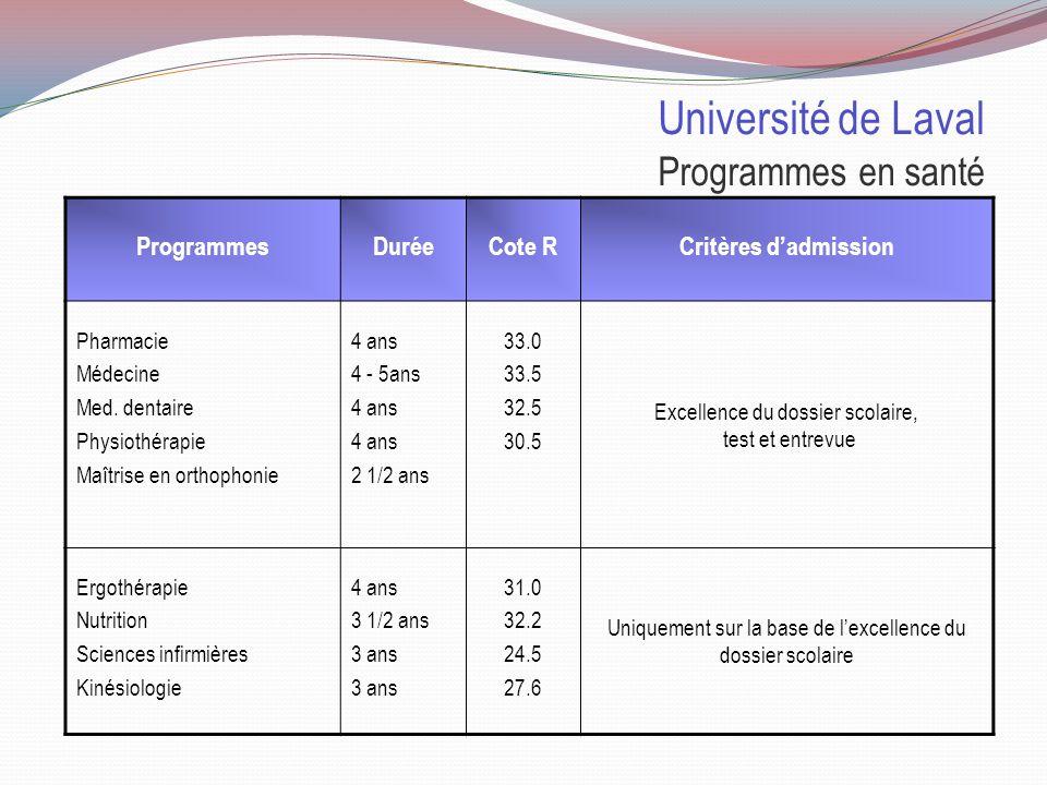 Université de Montréal Programmes en santé ProgrammesDuréeCote RCritères dadmission Pharmacie Médecine Médecine dentaire Médecine vétérinaire Optométrie 4 ans 5 ans 33.6 33.5* 33.2 32.9 33.0 * Dernier convoqué en entrevue Excellence du dossier scolaire, test et entrevue Audiologie Orthophonie Physiothérapie Ergothérapie Nutrition Sciences infirmières Kinésiologie 5 ans 4 ans 3 ans 31.4 32.0 32.5 29.7 29.8 25.0 27.0 Uniquement sur la base de lexcellence du dossier scolaire