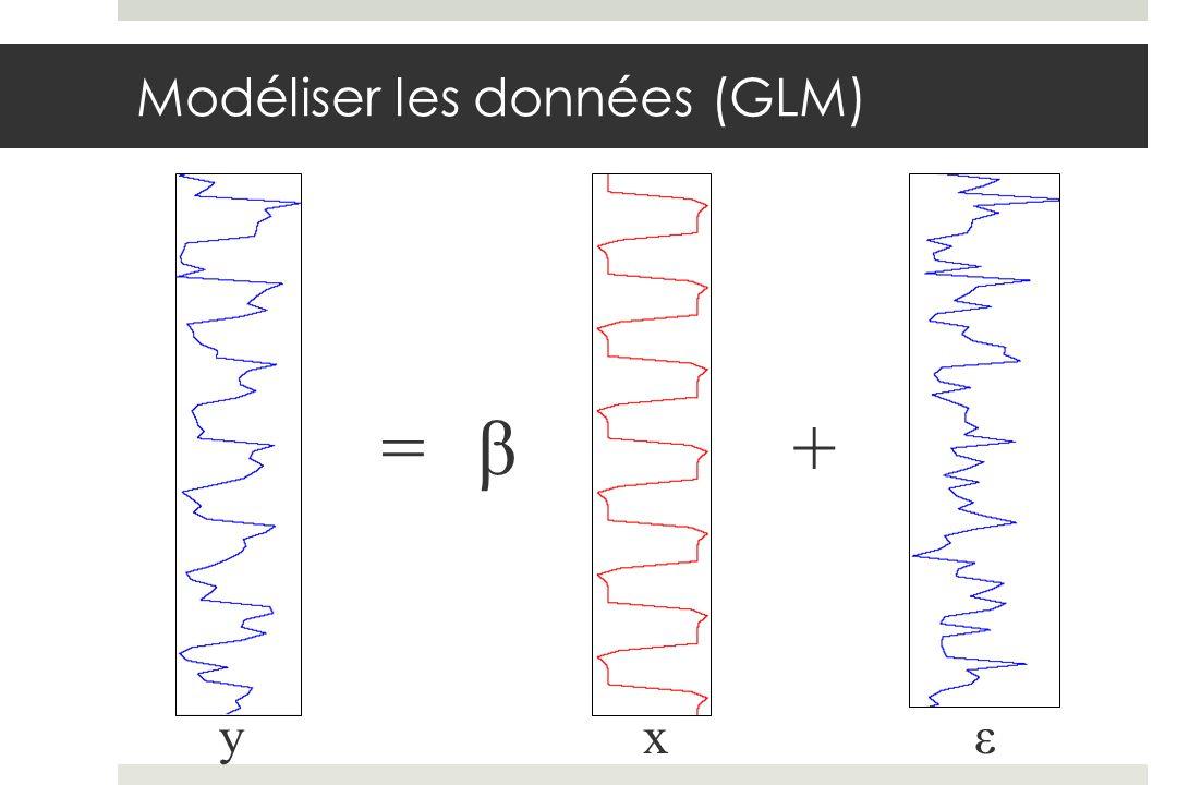 y i = x i β + ε i données modèle paramètre erreur PENDANT AVANT APRÈS JAMAIS