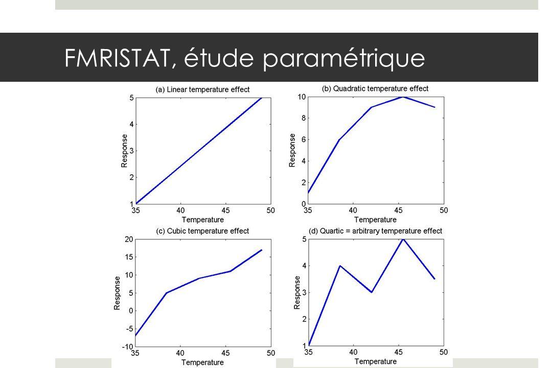 Plan pour une éxpérience IRMf et son analyse Dessin Expérimental Prétraitement Modèle statistique Significativité et comparaison multiple Moyennage des séries, des sujets, comparaison de groupes Visualisation A quelle étape devrait-on normaliser les données?