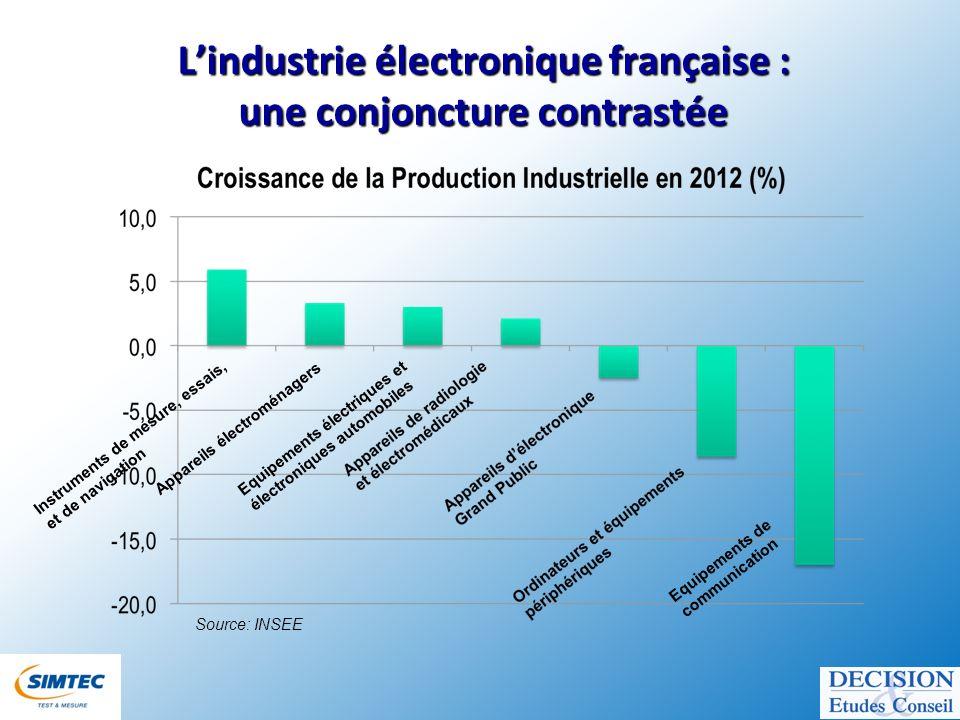 Le marché français de linstrumentation de mesure & du test en 2012 et 2013