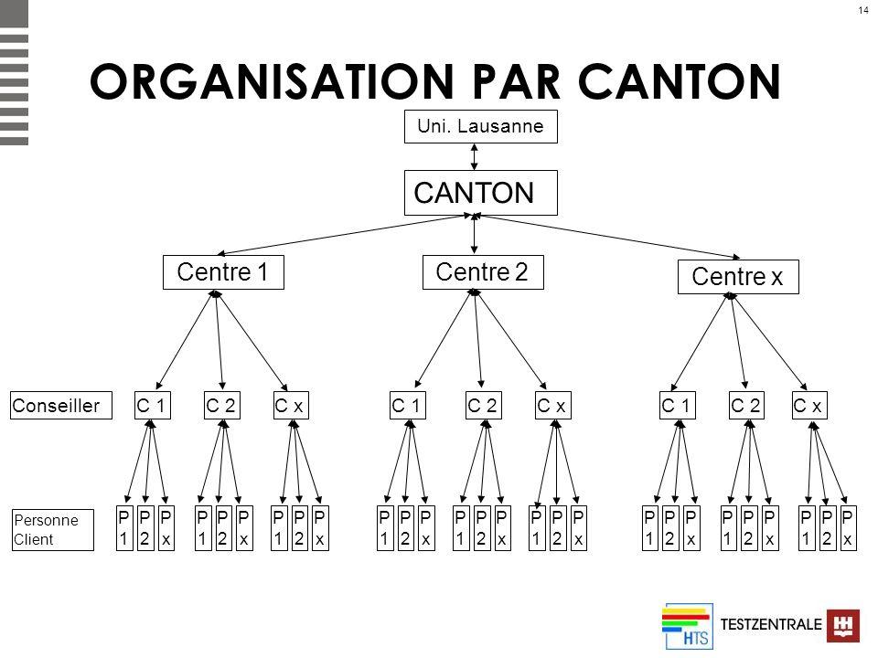 14 ORGANISATION PAR CANTON CANTON Centre 1 Centre x Centre 2 Uni. Lausanne C 1 C 2C xC 1C 2C x C 1C 2C x P1P1 P2P2 PxPx P1P1 P2P2 PxPx P1P1 P2P2 PxPx