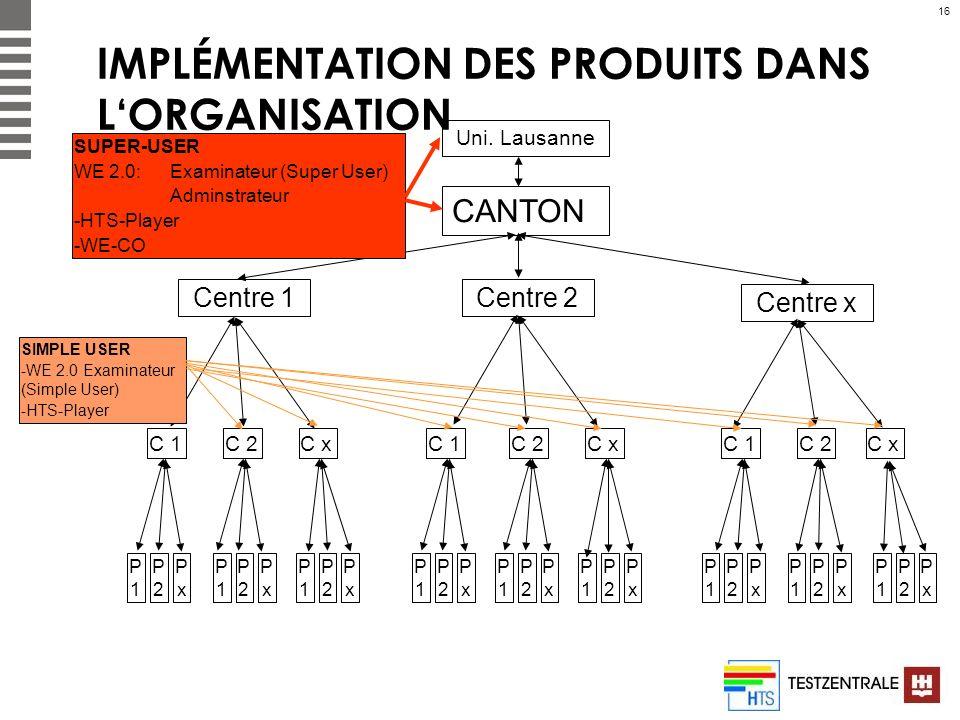 16 IMPLÉMENTATION DES PRODUITS DANS LORGANISATION CANTON Centre 1 Centre x Centre 2 Uni. Lausanne C 1 C 2C xC 1C 2C x C 1C 2C x P1P1 P2P2 PxPx P1P1 P2