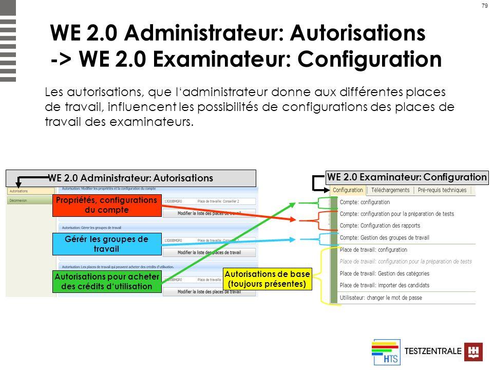 79 WE 2.0 Administrateur: Autorisations -> WE 2.0 Examinateur: Configuration Propriétés, configurations du compte Gérér les groupes de travail Autoris