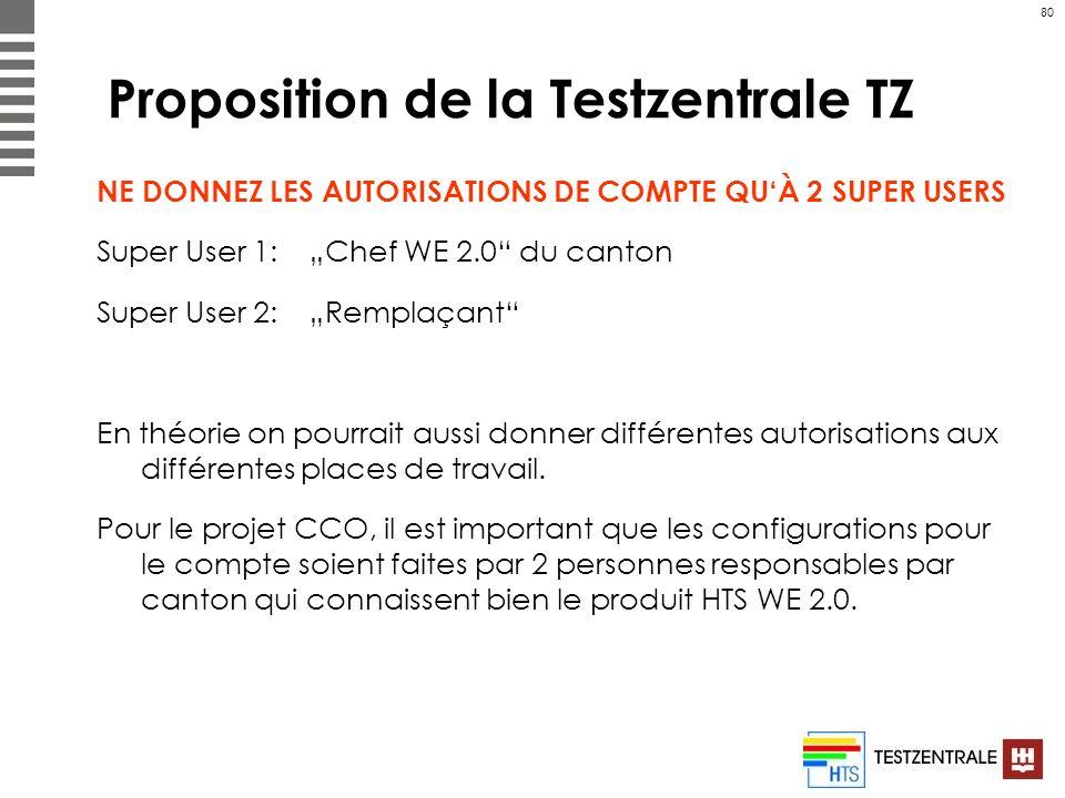 80 Proposition de la Testzentrale TZ NE DONNEZ LES AUTORISATIONS DE COMPTE QUÀ 2 SUPER USERS Super User 1: Chef WE 2.0 du canton Super User 2: Remplaç