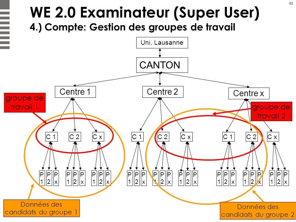 93 WE 2.0 Examinateur (Super User) 4.) Compte: Gestion des groupes de travail CANTON Centre 1 Centre x Centre 2 Uni. Lausanne C 1 C 2C xC 1C 2C x C 1C