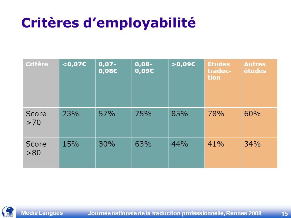Journée nationale de la traduction professionnelle, Rennes 2008 15 Media Langues Critères demployabilité Critère<0,070,07- 0,08 0,08- 0,09 >0,09Etudes traduc- tion Autres études Score >70 23%57%75%85%78%60% Score >80 15%30%63%44%41%34%