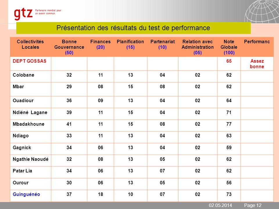 02.05.2014 Seite 12 Page 12 Présentation des résultats du test de performance 02.05.2014 Collectivités Locales Bonne Gouvernance (50) Finances (20) Pl