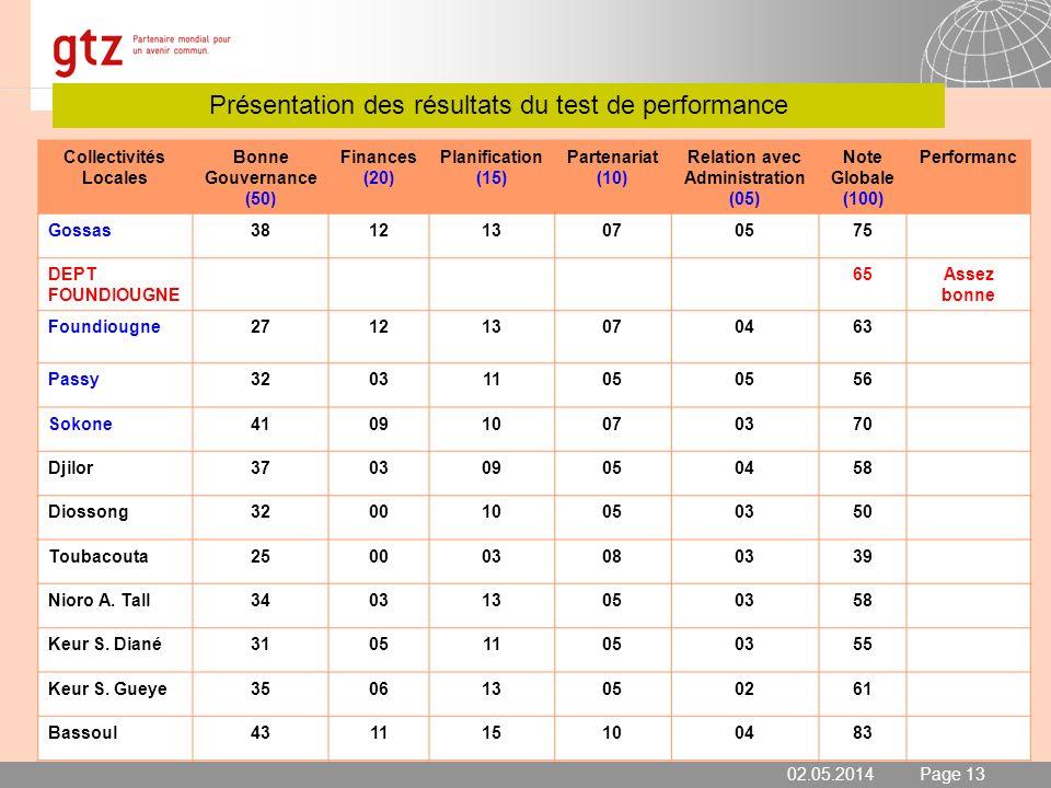 02.05.2014 Seite 13 Page 13 Présentation des résultats du test de performance 02.05.2014 Collectivités Locales Bonne Gouvernance (50) Finances (20) Pl