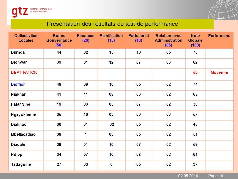 02.05.2014 Seite 14 Page 14 Présentation des résultats du test de performance 02.05.2014 Collectivités Locales Bonne Gouvernance (50) Finances (20) Pl