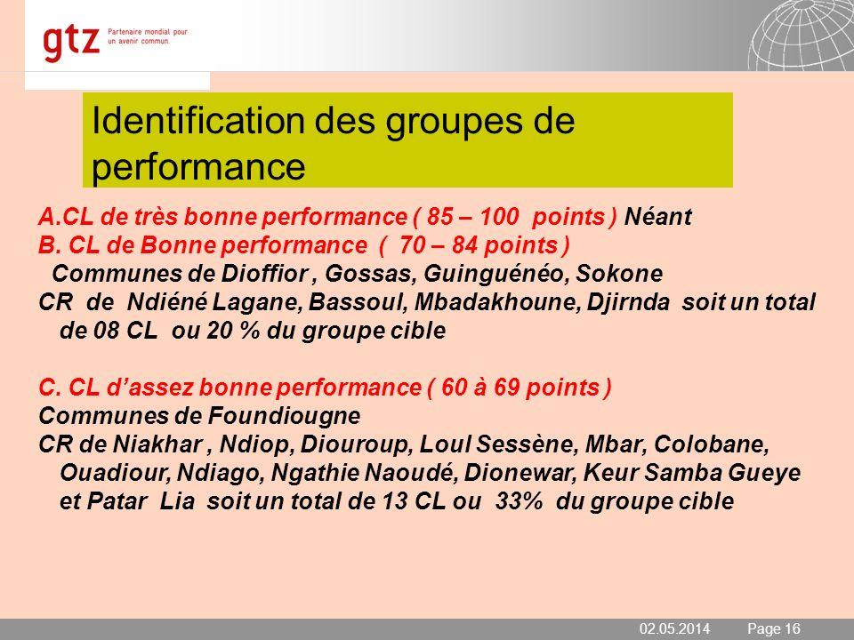 02.05.2014 Seite 16 Page 16 Identification des groupes de performance 02.05.2014 A.CL de très bonne performance ( 85 – 100 points ) Néant B. CL de Bon