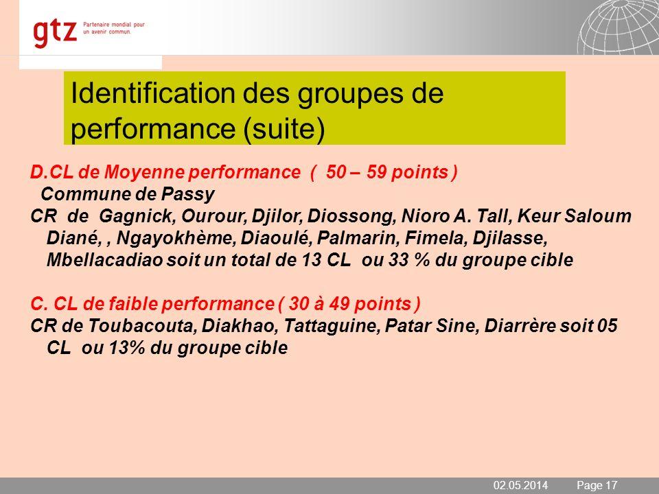 02.05.2014 Seite 17 Page 17 Identification des groupes de performance (suite) 02.05.2014 D.CL de Moyenne performance ( 50 – 59 points ) Commune de Pas