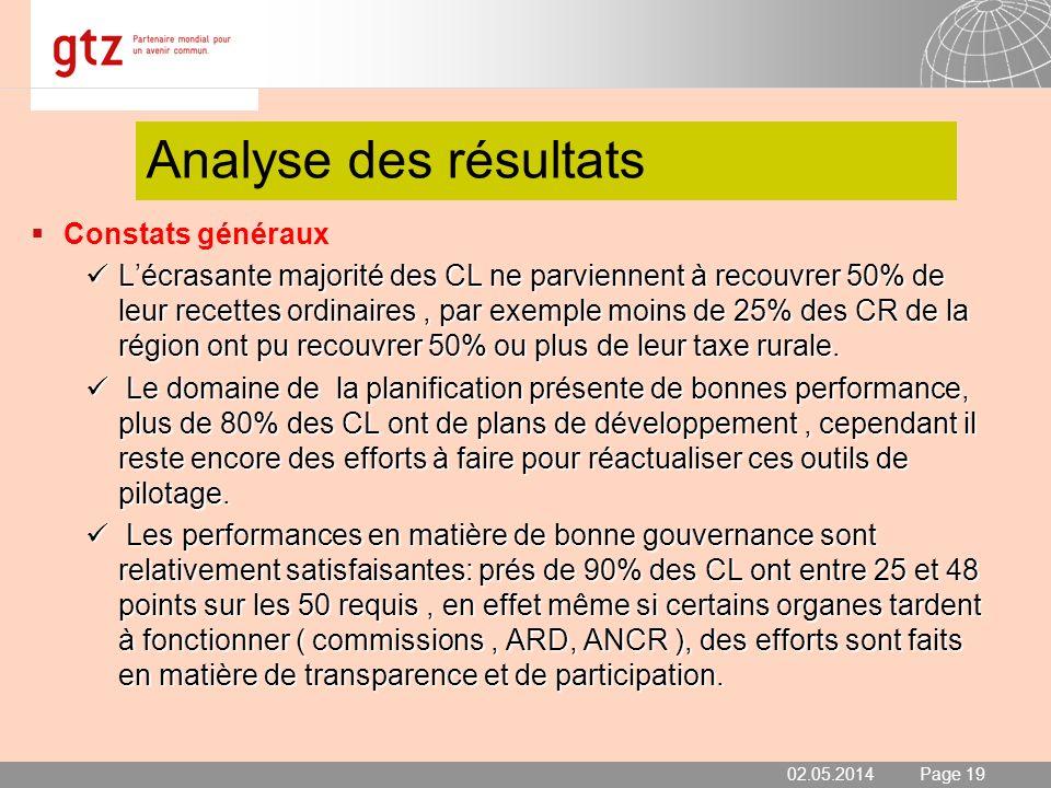 02.05.2014 Seite 19 Page 19 Analyse des résultats Constats généraux Lécrasante majorité des CL ne parviennent à recouvrer 50% de leur recettes ordinai