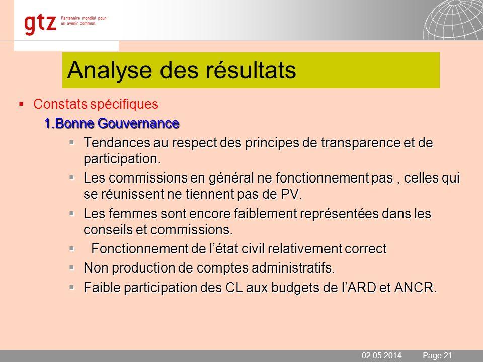 02.05.2014 Seite 21 Page 21 Analyse des résultats Constats spécifiques 1.Bonne Gouvernance Tendances au respect des principes de transparence et de pa