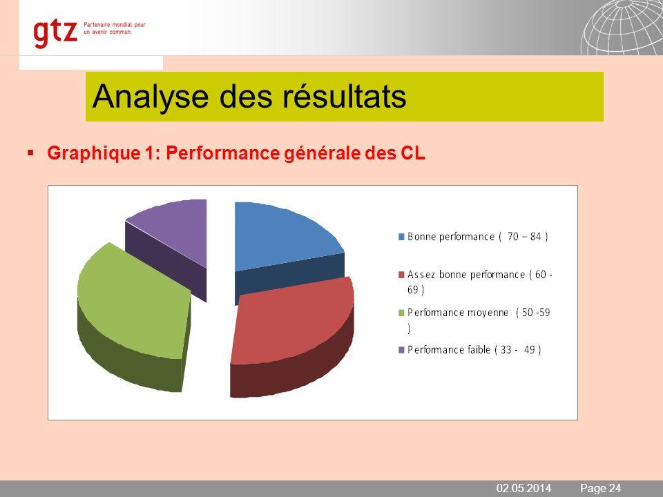 02.05.2014 Seite 24 Page 24 Analyse des résultats Graphique 1: Performance générale des CL 02.05.2014