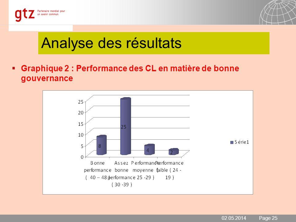 02.05.2014 Seite 25 Page 25 Analyse des résultats Graphique 2 : Performance des CL en matière de bonne gouvernance 02.05.2014