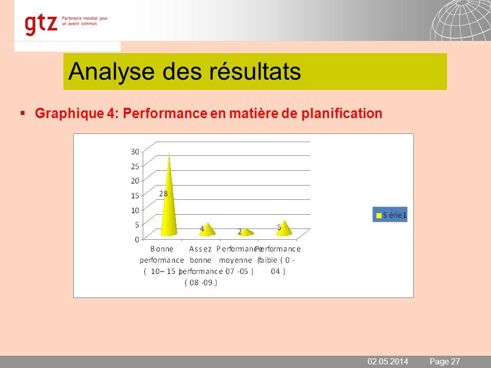 02.05.2014 Seite 27 Page 27 Analyse des résultats Graphique 4: Performance en matière de planification 02.05.2014