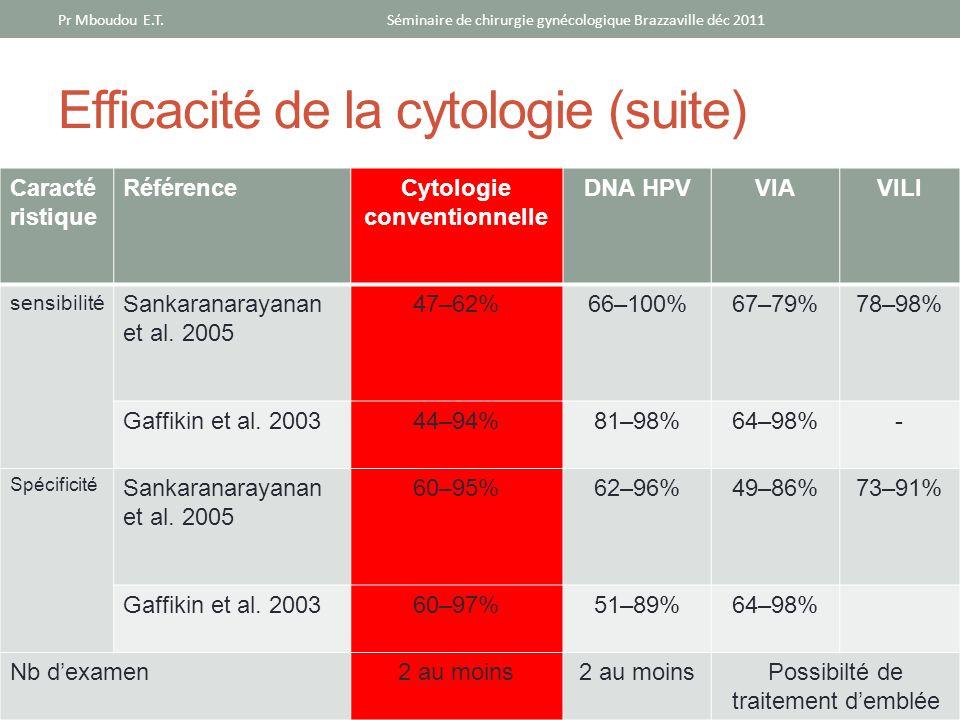 Efficacité de la cytologie (suite) Caracté ristique RéférenceCytologie conventionnelle DNA HPVVIAVILI sensibilité Sankaranarayanan et al. 2005 47–62%6