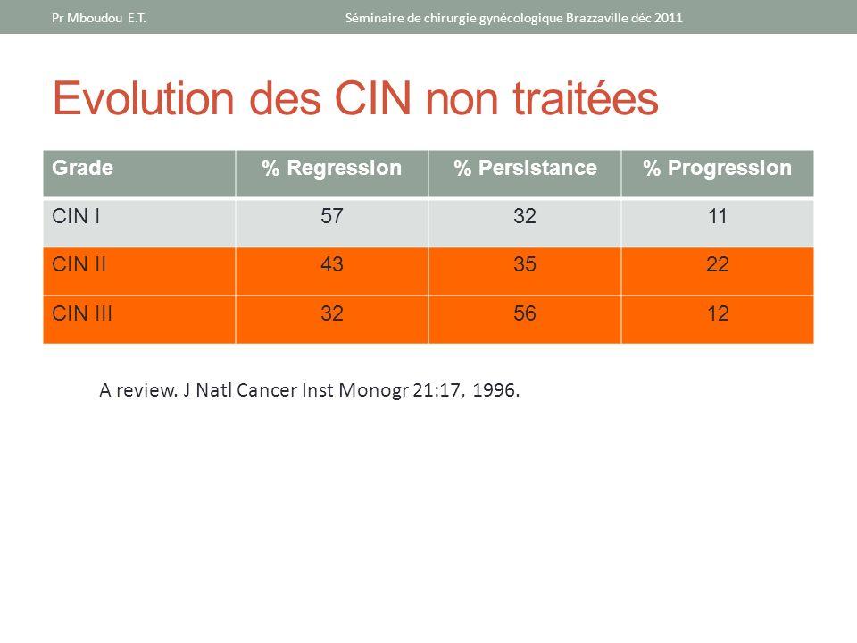 Evolution des CIN non traitées Grade% Regression% Persistance% Progression CIN I573211 CIN II433522 CIN III325612 A review. J Natl Cancer Inst Monogr