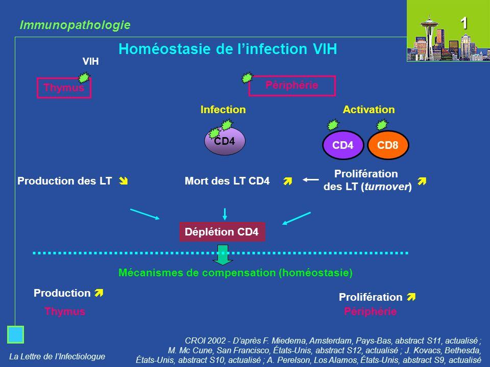 La Lettre de lInfectiologue Réponses immunes anti-VIH CROI 2002 - Daprès B.
