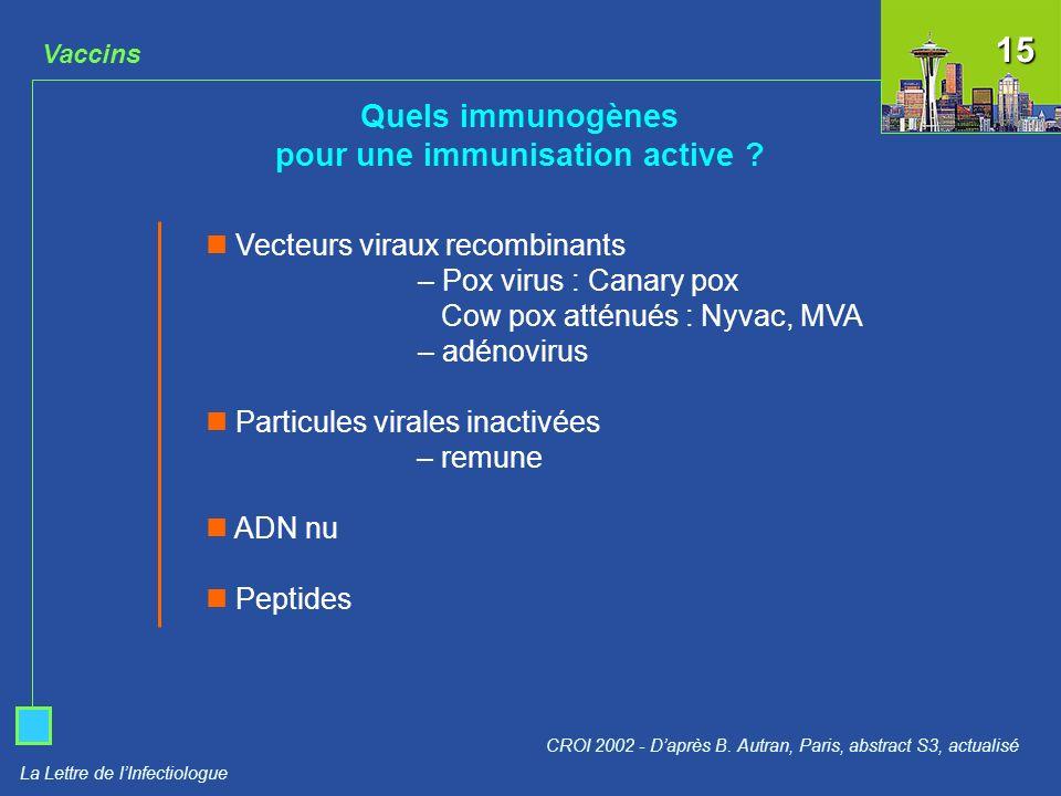 La Lettre de lInfectiologue Vaccins Quels immunogènes pour une immunisation active ? CROI 2002 - Daprès B. Autran, Paris, abstract S3, actualisé Vecte
