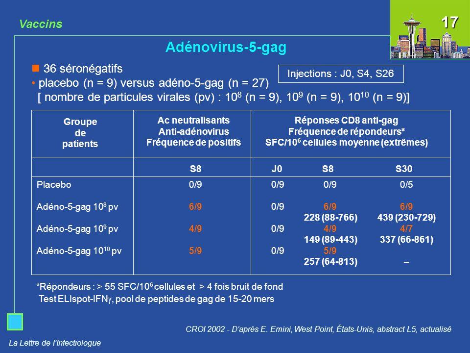 La Lettre de lInfectiologue Vaccins Adénovirus-5-gag CROI 2002 - Daprès E. Emini, West Point, États-Unis, abstract L5, actualisé 36 séronégatifs place