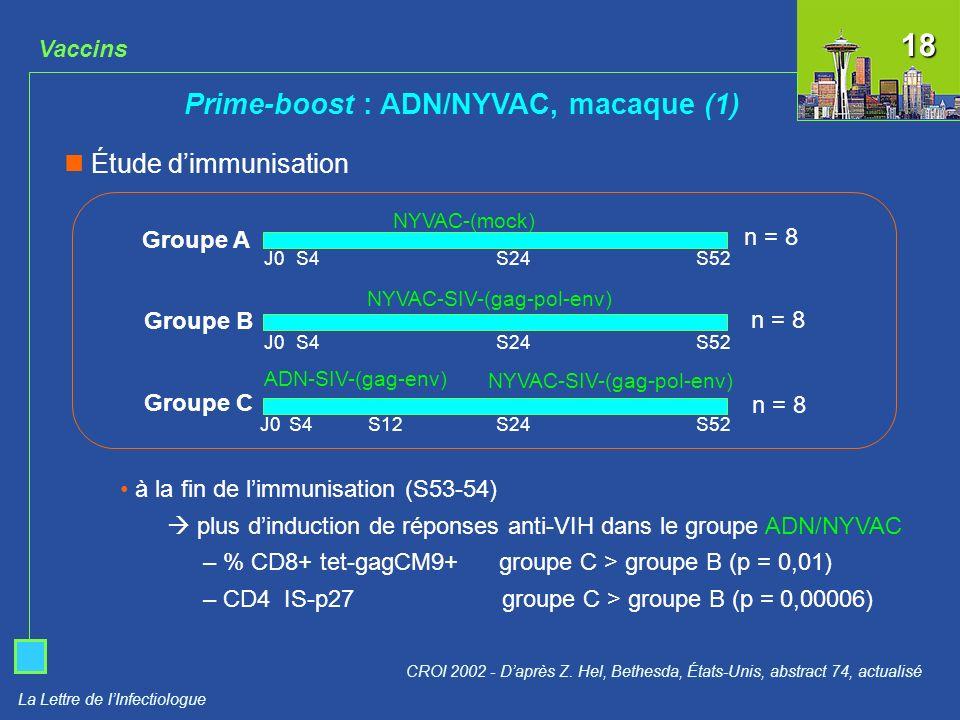 La Lettre de lInfectiologue Vaccins Prime-boost : ADN/NYVAC, macaque (1) CROI 2002 - Daprès Z. Hel, Bethesda, États-Unis, abstract 74, actualisé à la