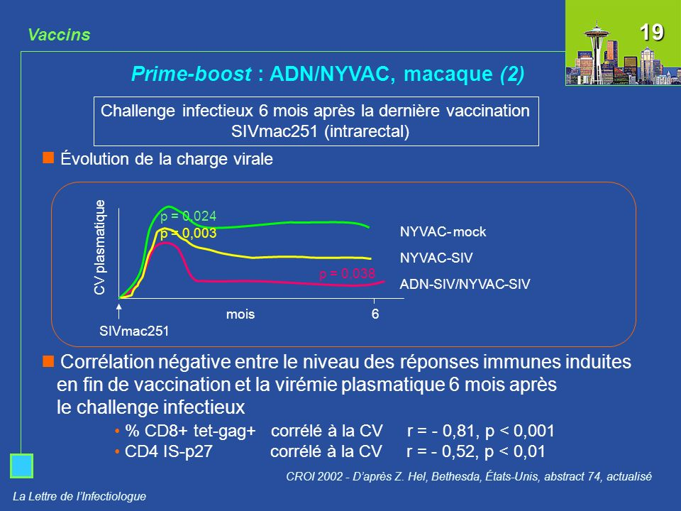 La Lettre de lInfectiologue Challenge infectieux 6 mois après la dernière vaccination SIVmac251 (intrarectal) NYVAC- mock NYVAC-SIV ADN-SIV/NYVAC-SIV