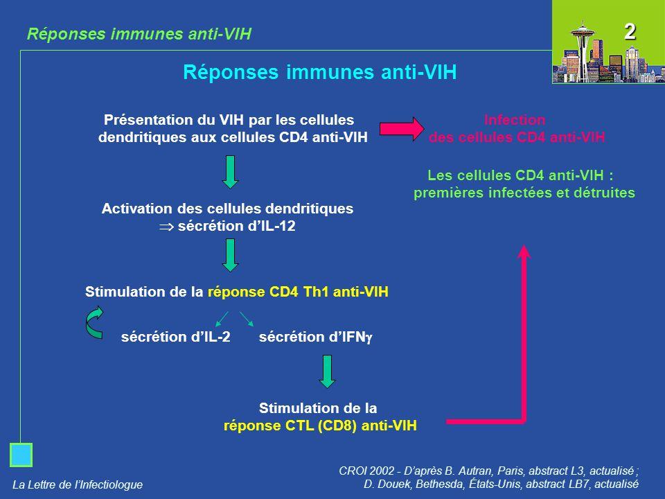 La Lettre de lInfectiologue Réponses immunes anti-VIH CROI 2002 - Daprès B. Autran, Paris, abstract L3, actualisé ; D. Douek, Bethesda, États-Unis, ab
