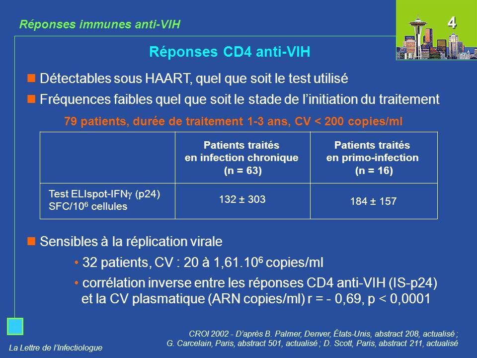 La Lettre de lInfectiologue Réponses immunes anti-VIH Réponses CD4 anti-VIH CROI 2002 - Daprès B. Palmer, Denver, États-Unis, abstract 208, actualisé