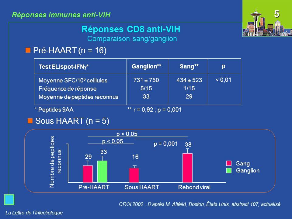 La Lettre de lInfectiologue Réponses immunes anti-VIH Réponses CD8 anti-VIH chez les asymptomatiques long terme (ALT) CROI 2002 - Daprès B.