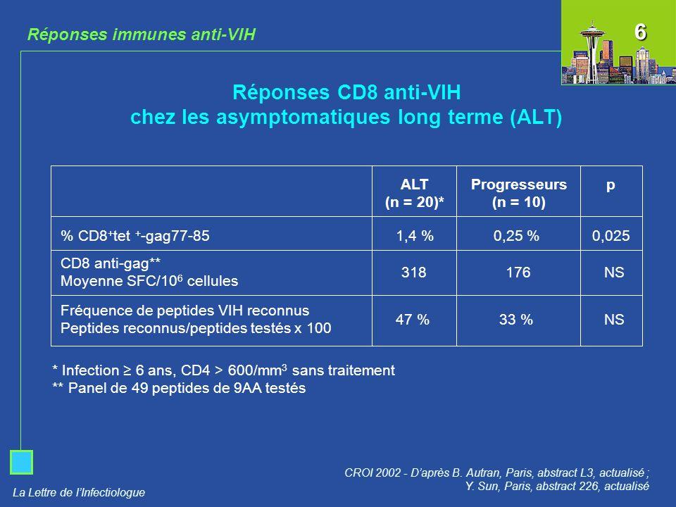 La Lettre de lInfectiologue Réponses immunes anti-VIH Réponses CD8 anti-VIH chez les asymptomatiques long terme (ALT) CROI 2002 - Daprès B. Autran, Pa