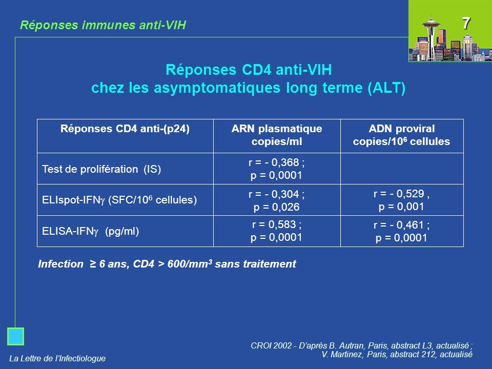 La Lettre de lInfectiologue Réponses immunes anti-VIH Réponses CD4 anti-VIH chez les asymptomatiques long terme (ALT) CROI 2002 - Daprès B. Autran, Pa