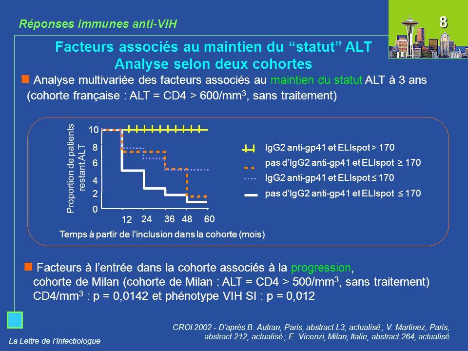 La Lettre de lInfectiologue Challenge infectieux 6 mois après la dernière vaccination SIVmac251 (intrarectal) NYVAC- mock NYVAC-SIV ADN-SIV/NYVAC-SIV p = 0,024 p = 0,003 p = 0,038 CV plasmatique mois6 SIVmac251 CROI 2002 - Daprès Z.