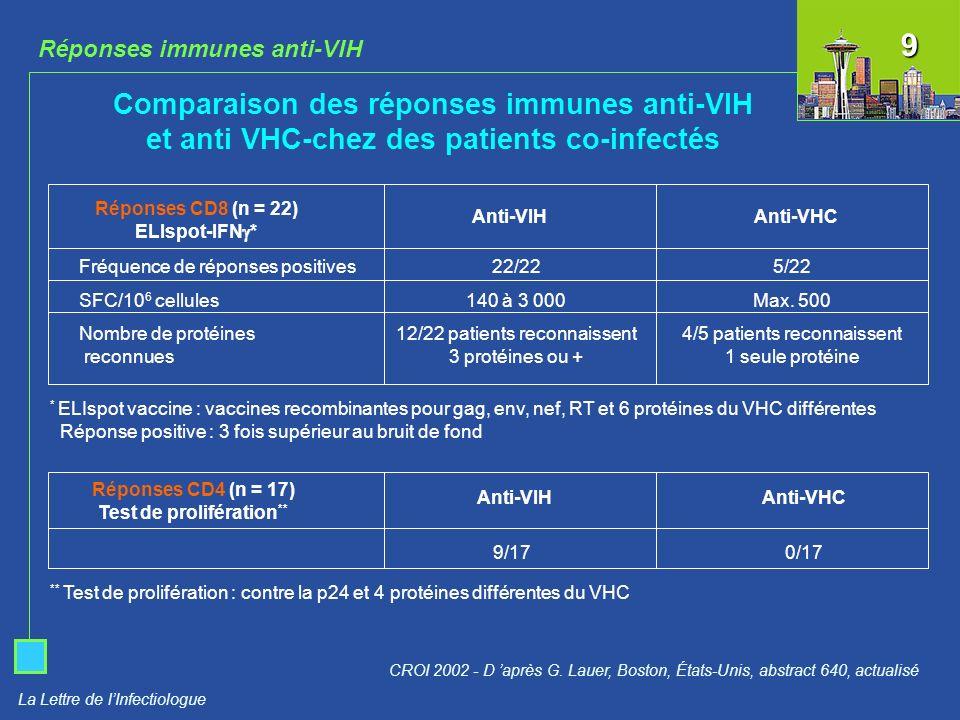 La Lettre de lInfectiologue Réponses immunes anti-VIH Comparaison des réponses immunes anti-VIH et anti VHC-chez des patients co-infectés CROI 2002 -