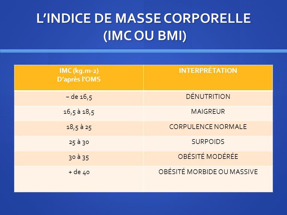 LINDICE DE MASSE CORPORELLE (IMC OU BMI) IMC (kg.m-2) Daprès lOMS INTERPRÉTATION de 16,5DÉNUTRITION 16,5 à 18,5MAIGREUR 18,5 à 25CORPULENCE NORMALE 25