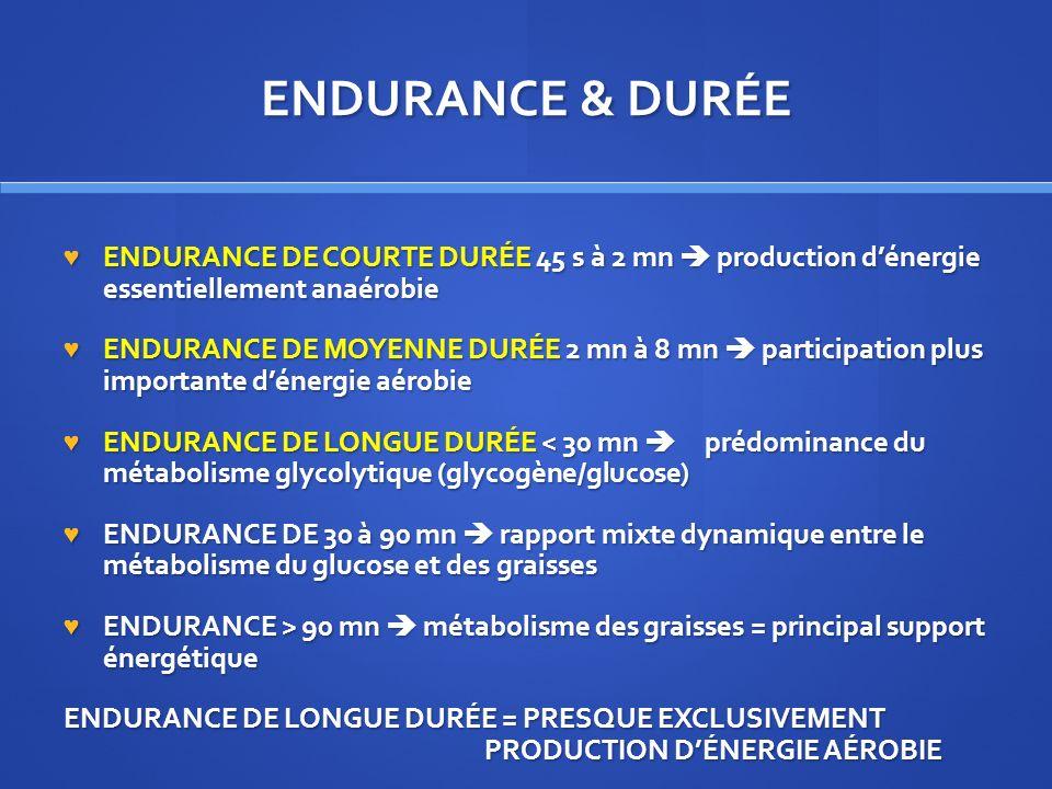ENDURANCE & DURÉE ENDURANCE DE COURTE DURÉE 45 s à 2 mn production dénergie essentiellement anaérobie ENDURANCE DE COURTE DURÉE 45 s à 2 mn production